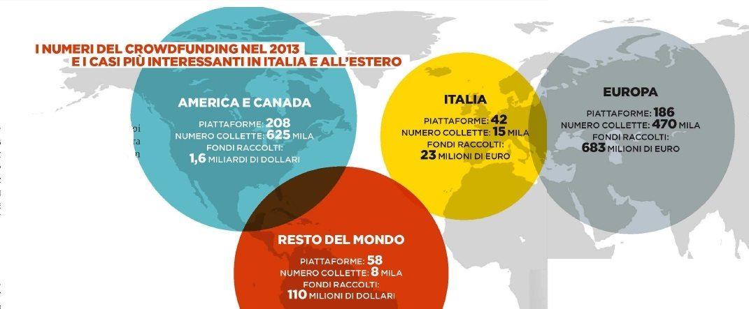 Crowdfunding-Dati. I numeri del crowdfunding nel 2013 e i casi più interessanti in Italia e all'estero. Fonte: Panorama