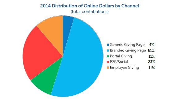 2014 Distribution of Online Dollars by Channel