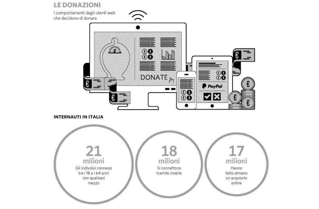 le donazioni i comportamenti degli utenti web che decidono di donare