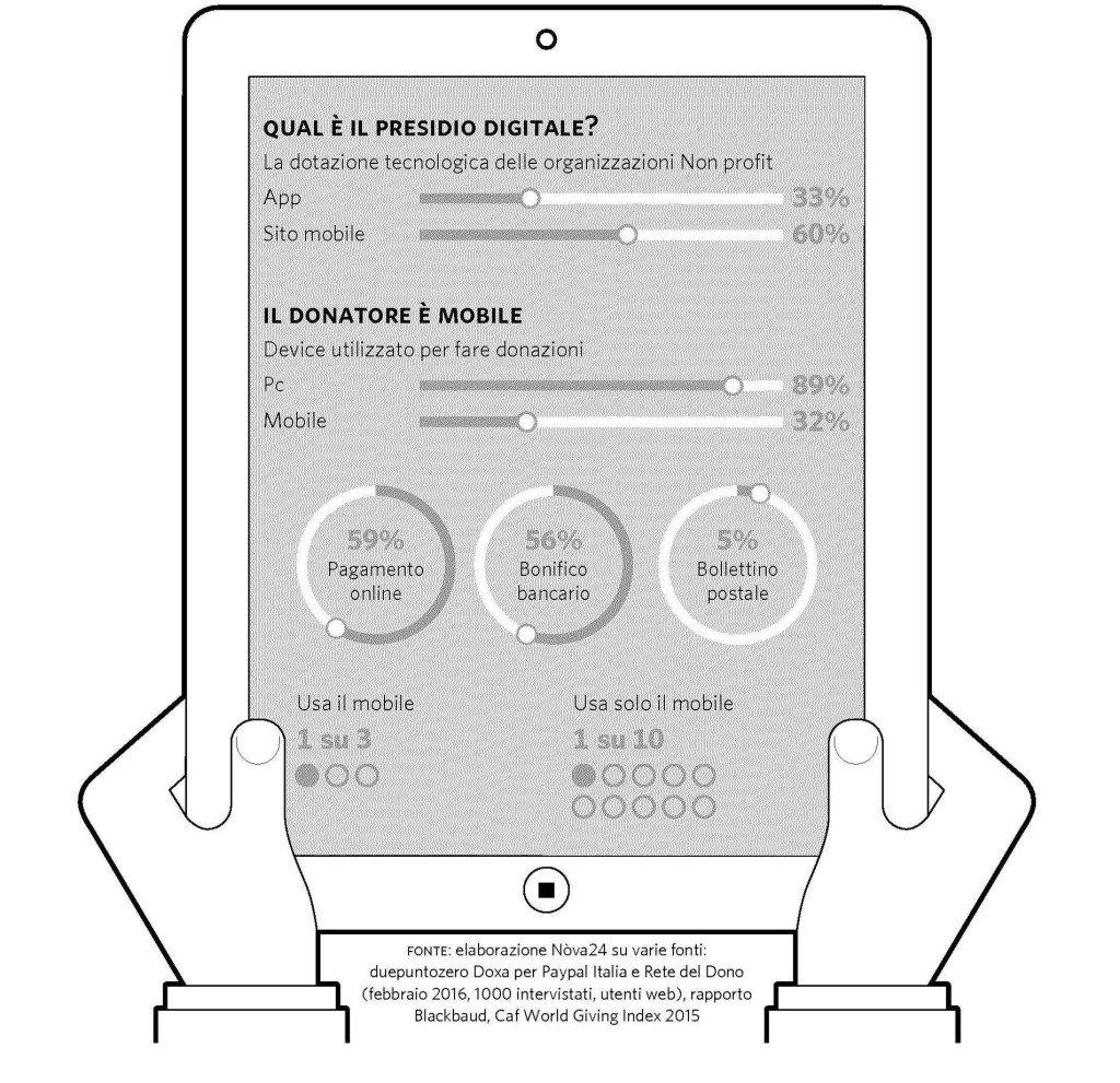 presidio digitale donatore mobile