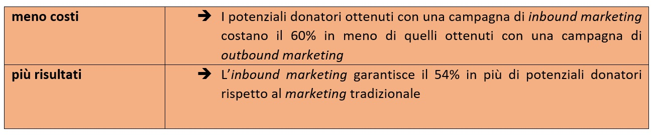 inbound-marketing-non-profit-fundraising